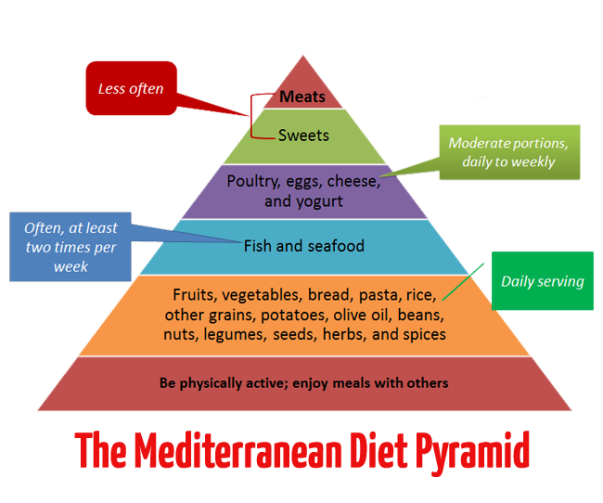 Mediterranean-Diet-Pyramid